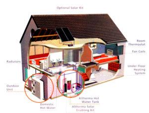 Daikin - TK Air Conditioning – Heat Pump Boiler Installation